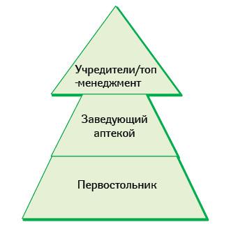 Уровни иерархии
