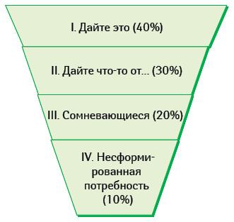 Категории потребителей (поданным опроса компании «Агентство Медицинского Маркетинга»)
