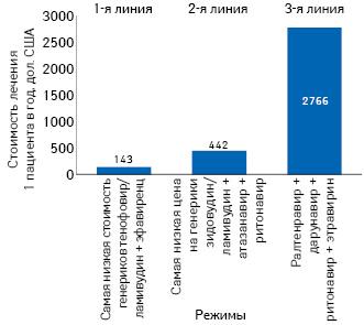 Сравнение стоимости лечения препаратами первой, второй итретьей линии