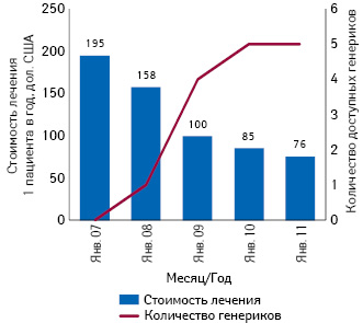Стоимость тенофовира взависимости от количества предлагаемых генериков