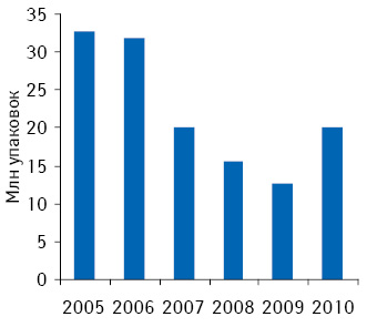 Динамика объема аптечных продаж безрецептурных лекарственных средств внатуральном выражении вАзербайджане поитогам 2005–2010 гг.