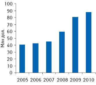 Динамика объема аптечных продаж безрецептурных лекарственных средств вденежном выражении вАзербайджане поитогам 2005–2010 гг.