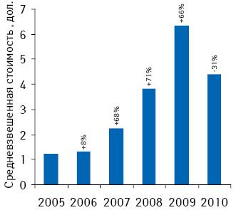Динамика средневзвешенной стоимости 1 упаковки безрецептурных лекарственных средств нааптечном рынке Азербайджана поитогам 2005–2010 гг. суказанием темпов прироста/убыли посравнению спредыдущим годом