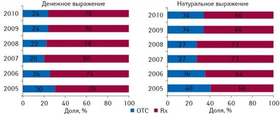 Структура аптечных продаж безрецептурных ирецептурных лекарственных средств вденежном инатуральном выражении вАзербайджане поитогам 2005–2010 гг.
