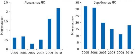 Динамика аптечных продаж безрецептурных лекарственных средств локального изарубежного производства внатуральном выражении вАзербайджане поитогам 2005–2010 гг.