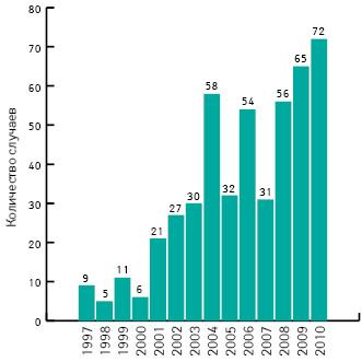 Количество случаев фальсификации лекарственных средств, выявленных отделом уголовных расследований FDA за фискальный год (FDA's Office of Criminal Investigations, 1997–2010)