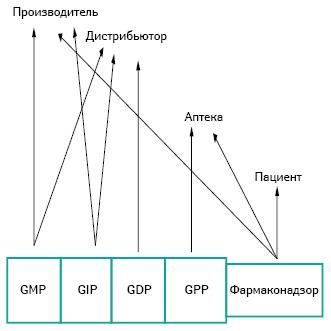Модель распределения ответственности между участниками фармацевтического сектора, базирующаяся наGXP ифармаконадзоре