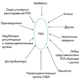 FDA получает отчеты о контрафактных препаратах отовсюду