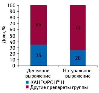 Удельный вес брэнда КАНЕФРОН® Н вобщем объеме аптечных продаж препаратов его конкурентной группы вденежном инатуральном выражении поитогам 7 мес 2011 г.