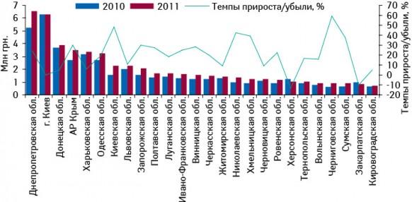 Объем аптечных продаж брэнда КАНЕФРОН® Н вденежном выражении вразрезе регионов Украины поитогам 7 мес 2010–2011 гг. суказанием темпов прироста/убыли посравнению саналогичным периодом предыдущего года