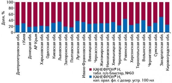 Структура аптечных продаж брэнда КАНЕФРОН® Н вразрезе форм выпуска врегионах Украины вденежном выражении поитогам 7 мес 2011 г.