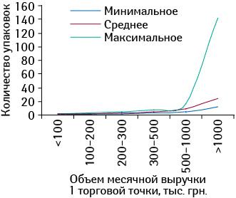 Минимальное, среднее имаксимальное количество проданных упаковок брэнда КАНЕФРОН® Н вразличных торговых точках, сгруппированных поих финансовым характеристикам, виюле 2011 г.