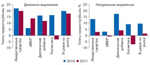 Темпы прироста/убыли объема аптечных продаж всех категорий товаров «аптечной корзины» вденежном инатуральном выражении поитогам января–августа 2010–2011 гг. посравнению саналогичным периодом предыдущего года