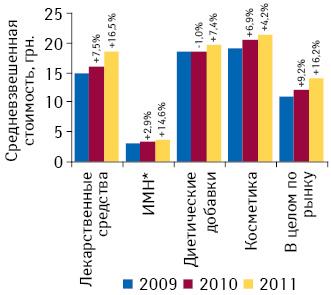 Средневзвешенная стоимость 1 упаковки товаров «аптечной корзины» поитогам января–августа 2009–2011 гг. суказанием темпов прироста/убыли посравнению саналогичным периодом предыдущего года