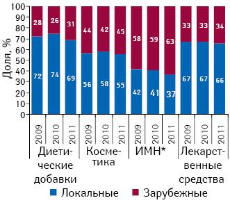 Структура розничной реализации различных категорий товаров «аптечной корзины» локального изарубежного производства внатуральном выражении поитогам января–августа 2009–2011 гг.