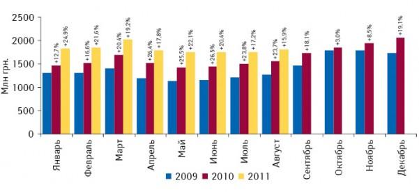 Динамика аптечных продаж лекарственных средств вденежном выражении вянваре 2009 — августе 2011 г. суказанием темпов прироста посравнению саналогичным периодом предыдущего года