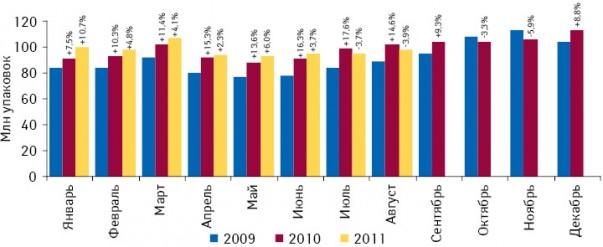 Динамика аптечных продаж лекарственных средств внатуральном выражении вянваре 2009 — августе 2011 г. суказанием темпов прироста/убыли посравнению саналогичным периодом предыдущего года