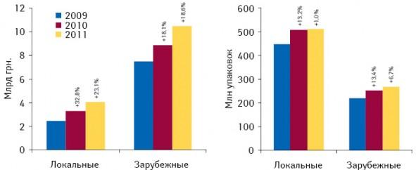 Объем аптечных продаж лекарственных средств локального изарубежного производства вденежном инатуральном выражении поитогам января–августа 2009–2011 гг. суказанием темпов прироста/убыли посравнению саналогичным периодом предыдущего года