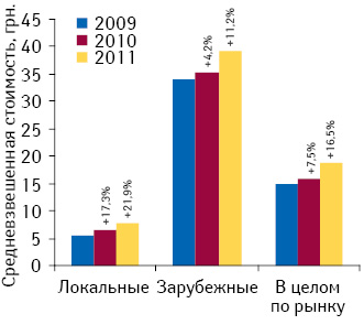 Средневзвешенная стоимость 1 упаковки лекарственных средств локального изарубежного производства, а также порынку вцелом поитогам января–августа 2009–2011 гг. суказанием темпов прироста/убыли посравнению саналогичным периодом предыдущего года