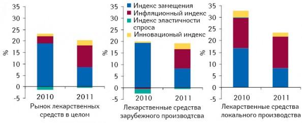 Индикаторы прироста/убыли объема аптечных продаж лекарственных средств вденежном выражении поитогам января–августа 2010–2011 гг. посравнению саналогичным периодом предыдущего года