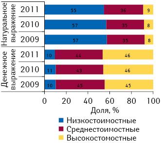 Структура аптечных продаж лекарственных средств вразрезе ценовых ниш вденежном инатуральном выражении поитогам января–августа 2009–2011 гг.