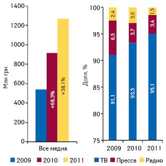 Общий объем инвестиций врекламу лекарственных средств вразличных медиа суказанием прироста относительно аналогичного периода предыдущего года, а также удельный вес различных рекламоносителей вобъеме инвестиций поитогам 7 мес 2009–2011 гг.