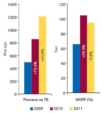 Динамика объема инвестиций врекламу лекарственных средств наТВ ирейтингов WGRP поитогам 7 мес 2011 г. относительно аналогичных периодов 2009–2010 гг.