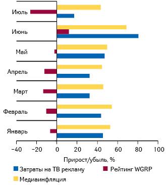 Прирост/убыль затрат наТВ-рекламу лекарственных средств ирейтингов WGRP, а также уровень медиаинфляции наТВ вянваре–июле 2011 г. относительно аналогичных периодов 2010 г.
