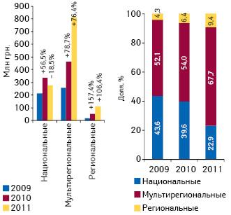Объем инвестиций фармкомпаний вТВ-рекламу лекарственных средств потипам телеканалов поитогам 7 мес 2009–2011 гг. суказанием прироста/убыли относительно аналогичного периода предыдущего года, а также доли этих каналов вобщем объеме рынка рекламы лекарственных средств наТВ
