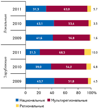 Удельный вес различных типов телеканалов вобщем объеме инвестиций вразрезе локальных изарубежных производителей поитогам 7 мес 2009–2011 гг.