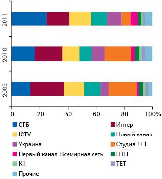 Удельный вес различных телеканалов вобщем объеме инвестиций фармкомпаний врекламу лекарственных средств вденежном выражении поитогам 7 мес 2009–2011 гг.