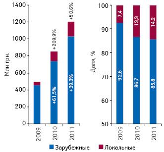 Объем инвестиций вТВ-рекламу лекарственных средств вразрезе зарубежных илокальных производителей поитогам 7 мес 2009–2011 гг. суказанием прироста/убыли относительно аналогичного периода предыдущего года, а также их доли вобщем объеме рынка рекламы лекарственных средств наТВ поитогам 7 мес 2010–2011 гг.