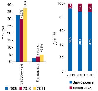Объем инвестиций врекламу лекарственных средств впрессе вразрезе зарубежных илокальных производителей поитогам 7 мес 2009–2011 гг. суказанием прироста/убыли относительно аналогичного периода предыдущего года, а также доли вобщем объеме рынка рекламы лекарственных средств впрессе