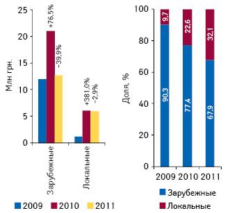 Объем инвестиций врекламу лекарственных средств нарадио вразрезе зарубежных илокальных производителей поитогам 7 мес 2009–2011 гг., а также их удельный вес вобщем объеме инвестиций врекламу лекарственных средств нарадио поитогам 7 мес 2010–2011 гг. посравнению саналогичным периодом предыдущего года