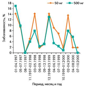 Результаты 5-летнего мониторинга заболеваемости простудой вгруппах пациентов, принимавших витамин Свдозировках 50 мг/сут и500 мг/сут, % (поSasazuki S., Sasaki S., Tsubono Y. et al., 2006)