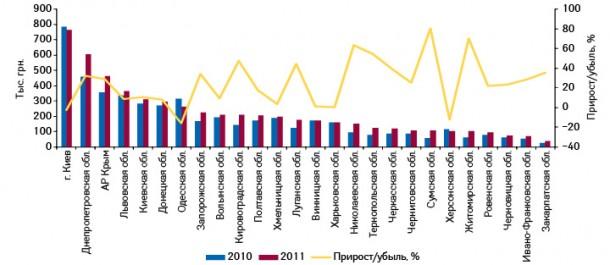 Объем аптечных продаж брэнда ИМУПРЕТ® Н вденежном выражении вразрезе регионов Украины поитогам 9 мес 2010–2011 гг. суказанием темпов прироста/убыли посравнению саналогичным периодом предыдущего года