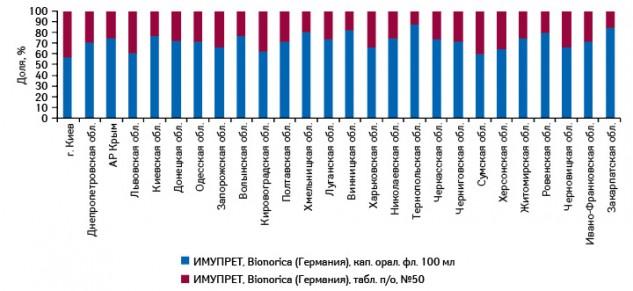Структура аптечных продаж брэнда ИМУПРЕТ® вразрезе форм выпуска врегионах Украины вденежном выражении поитогам 9 мес 2011 г.