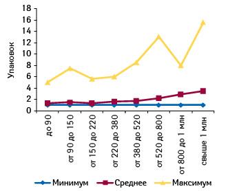 Минимальное, среднее имаксимальное количество проданных упаковок ИМУПРЕТ, табл. п/о, № 50, вразличных торговых точках, сгруппированных поих финансовым характеристикам, вавгусте 2011 г.