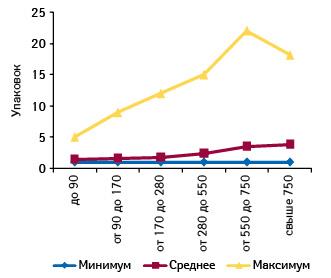 Минимальное, среднее имаксимальное количество проданных упаковок ИМУПРЕТ, кап. орал. фл. 100 мл, вразличных торговых точках, сгруппированных поих финансовым характеристикам, вавгусте 2011 г.