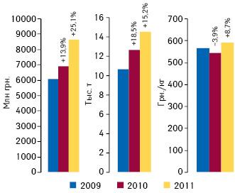 Объем импорта готовых лекарственных средств вУкраину вденежном инатуральном выражении, а также стоимость 1 весовой единицы импорта готовых лекарственных средств вI полугодии 2009–2011 гг. суказанием темпов прироста/убыли посравнению саналогичным периодом предыдущего года