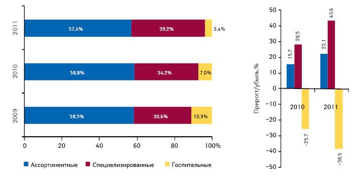 Вклад различных типов дистрибьюторов вобщий объем импорта готовых лекарственных средств вУкраину вденежном выражении поитогам I полугодия 2011 г., а также темпы прироста объема поставок вэтих сегментах посравнению саналогичным периодом предыдущего года