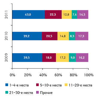 Долевое участие компаний-импортеров согласно их позициям врейтинге пообъему импорта готовых лекарственных средств вденежном выражении поитогам I полугодия 2009–2011 гг.