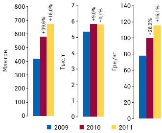 Объем экспорта готовых лекарственных средств из Украины вденежном инатуральном выражении, а также стоимость 1 весовой единицы экспорта готовых лекарственных средств вI полугодии 2009–2011 гг. суказанием темпов прироста/убыли посравнению саналогичным периодом предыдущего года