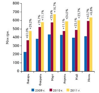 Объем украинского производства готовых лекарственных средств вденежном выражении поитогам I полугодия 2009–2011 гг. суказанием темпов прироста посравнению саналогичным периодом предыдущего года