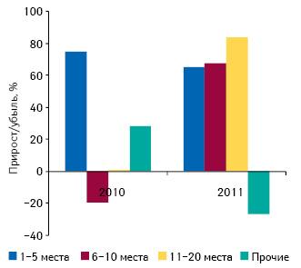 Темпы прироста/убыли объема импорта готовых лекарственных средств вденежном выражении, осуществленного специализированными дистрибьюторами согласно их позициям врейтинге поитогам I полугодия 2010–2011 гг. посравнению саналогичным периодом предыдущего года