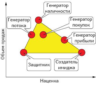Определение роли категории (ролевой анализ)