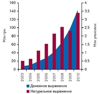 Динамика объема аптечных продаж компании «Мегаком» вденежном инатуральном выражении в2003–2010 гг.