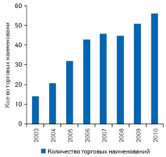 Количество торговых наименований лекарственных средств, маркетируемых компанией «Мегаком» наукраинском фармрынке, в2003–2010 гг.