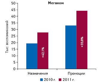 Общее количество воспоминаний педиатров о назначениях ипромоциях компании «Мегаком» поитогам 9 мес 2010–2011 гг. суказанием прироста/убыли посравнению саналогичным периодом предыдущего года