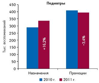 Общее количество воспоминаний педиатров о назначениях ипромоциях фармкомпаний поитогам 9 мес 2010–2011 гг. суказанием прироста/убыли посравнению саналогичным периодом предыдущего года
